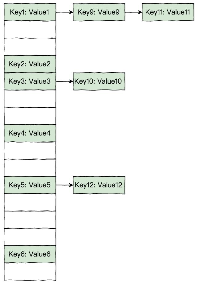 hashmap-structure
